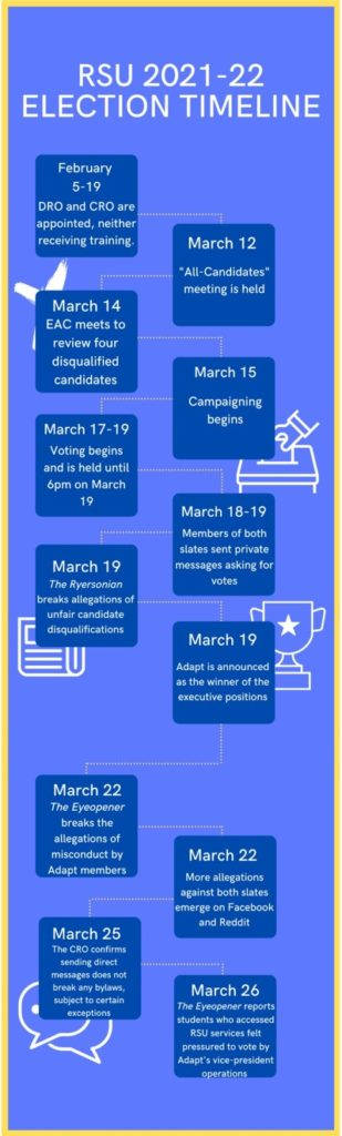 a timeline of the events of the article on a blue graphic