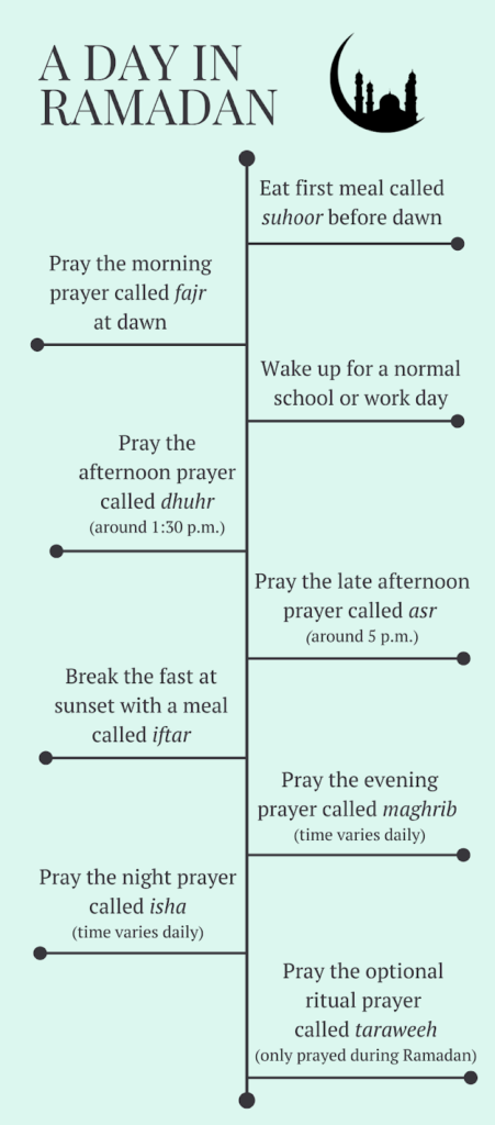 a timeline of a normal day during ramadan